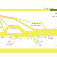 How To Draw A Sankey Diagram Scale Friedland Door Chime Wiring What S Good Tool Create Diagrams Quora It Lets You Also Combine The Feature With Other Common Types Workflow Bpmn 2 0