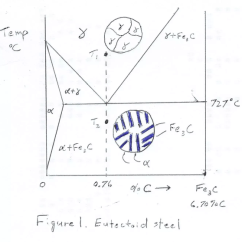 Explain Iron Carbon Equilibrium Diagram How To Read Wiring Diagrams What Is The Difference Between Hypoeutectoid Steel And Main Qimg 10f5ee2b40604336e5b6f1bc89730ec2
