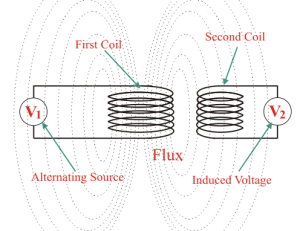 What is an air core transformer?  Quora