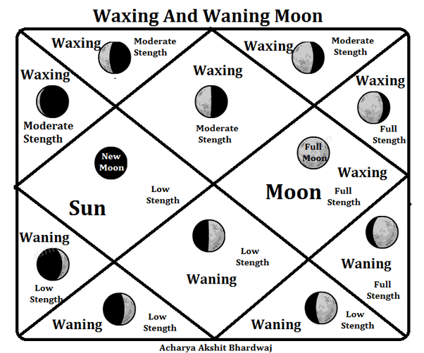 How do we find if moon is waxing or waning in birth chart