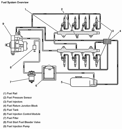 How does fuel from a diesel tank pass to the inlet valve