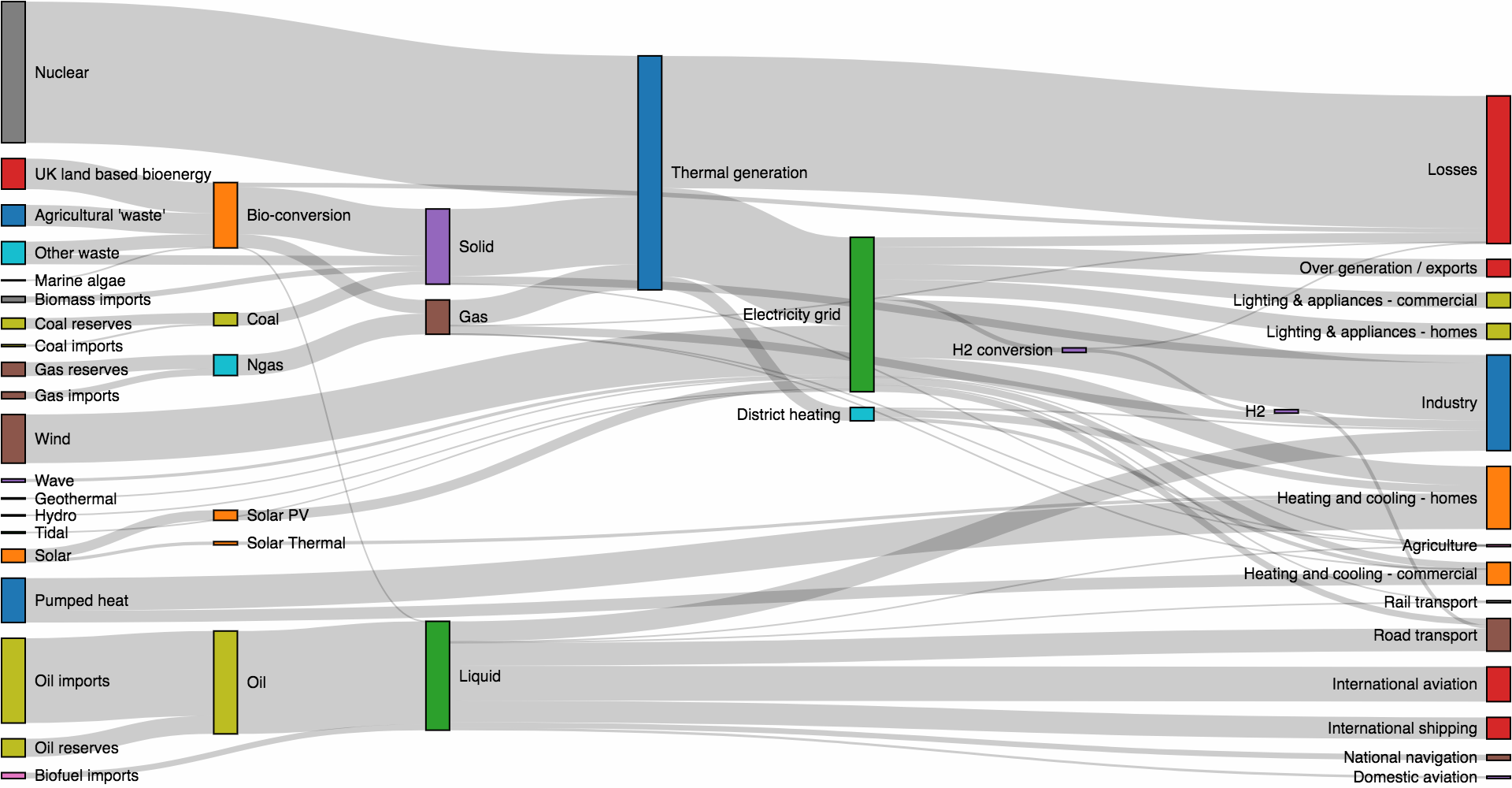 how to do a sankey diagram wiring plug what s good tool create diagrams quora anychart