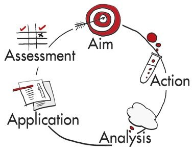 What is XSEED 5-step experiential learning approach all