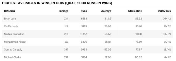 How many did India win when Sachin Tendulkar made