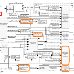 Fischer Tropsch Process Flow Diagram 1999 Saturn Sl1 Wiring Chemical Engineering: What Are The Various Unit Operations Performed In Pre-refining Of ...