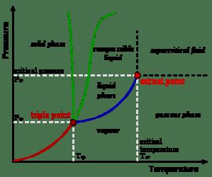 What is critical temperature?  Quora
