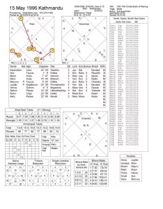 As per data provided here   your birth chart jyotish vedic astrology also can anyone give  description about this using rh quora