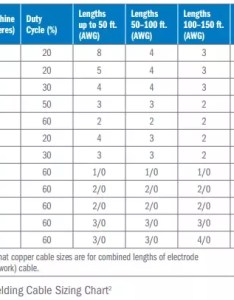 This means that the welding cable has  total cross sectional area of awg and is made from strands wire also what size do  need to hook up amp machine in rh quora