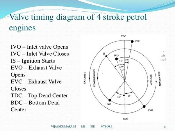 valve timing diagram for 4 stroke diesel engine electrical wiring two way switch what is the a quora there type of viz petrol and both are