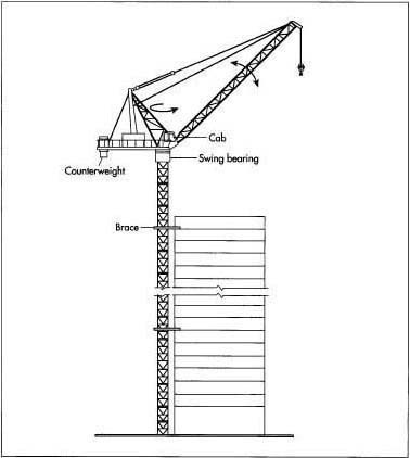 Construction Technology: How does a tower crane stay