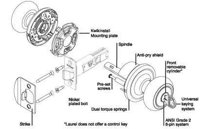 wheel and axle diagram skeletal system anterior view why is a doorknob considered quora effort transferred via small pin or rod called as fulcrum the last disc load used pinion to move latch which rack