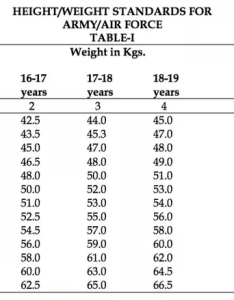 In case of candidates from lakshadweep the minimum acceptable height can be reduced by cms and weight standards are given below also what is maximum required for rh quora