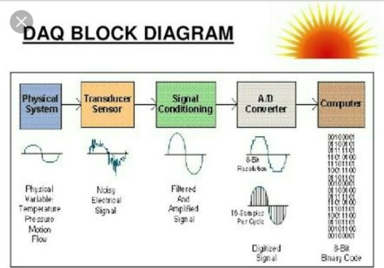 analog data acquisition system block diagram franklin electric qd control box wiring what is meant by daq quora to digital conveters are used during the conversion