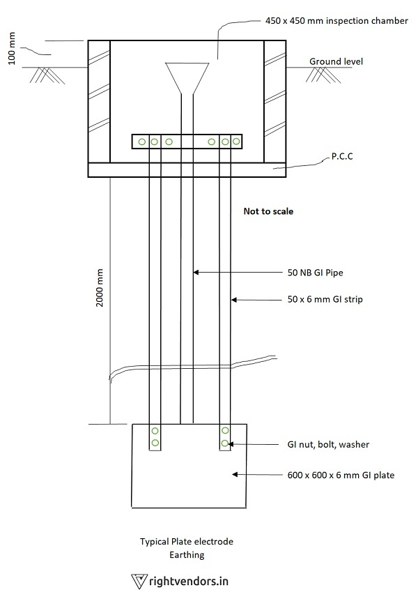 Diagram Of Earthing : diagram, earthing, Earthing?, Quora