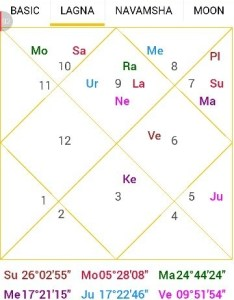 Personal astrology predictions what aspects are revealed by my natal chart quora also rh