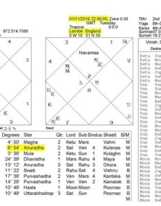Conclusion as per western astrology at date known and time not city of birth you born on november your sun sign is  cscorpio   also if  know place but which signs rh quora