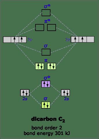 Molecular Orbital Diagram For B2 : molecular, orbital, diagram, Boron, Molecule, Exist, According, Molecular, Orbital, Theory, (MOT), While, Complete, Octet, Rule?, Quora