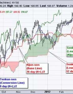 Our chartschool for  detailed article on the ichimoku cloud japanese name is shown first and english equivalent then in parenthesis also what pattern how do you trade with this rh quora