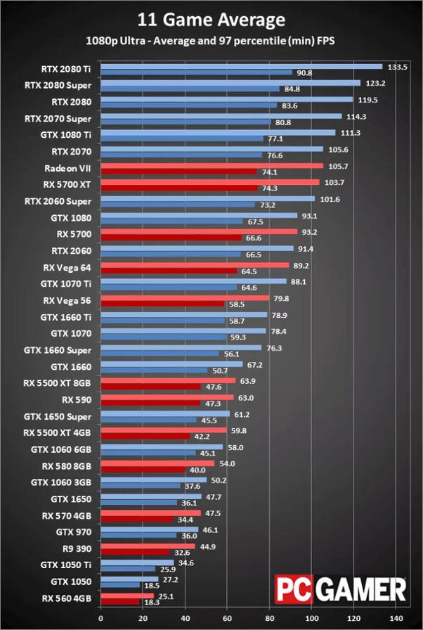 Cara Setting Vga Nvidia Geforce Untuk Game : setting, nvidia, geforce, untuk, Komputer, Merek, Berapa, Bagus, Untuk, Gaming, Quora