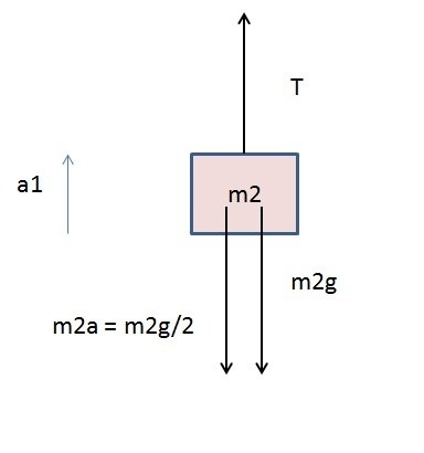 Two blocks of mass m1 and m2 attached by mass less string