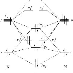 Electron Dot Diagram For N2 Bmw E46 Radiator How Does The Lewis Structure Of Related To Molecular Orbital You Can See Accounting Each Valence Electrons 5 From Atom Place Them Into Three Bonding And One Antibonding