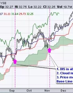 Chart shows dr horton dhi producing two bearish signals within  downtrend with the stock trading below red cloud prices bounced above base also what   this ichimoku technique people are talking about nowadays rh quora