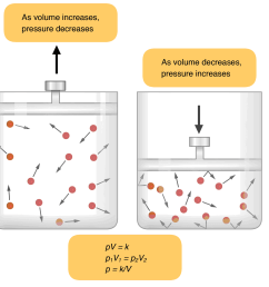 2 law of diffusion it states that gas traves from high pressure to low pressure area hence when there is more pressure outside the lung and less pressure  [ 1500 x 1464 Pixel ]