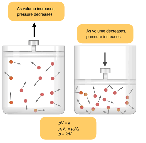 small resolution of 2 law of diffusion it states that gas traves from high pressure to low pressure area hence when there is more pressure outside the lung and less pressure