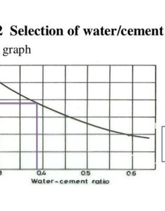See the below graph it is self explanatory but nowadays use of admixture affected water cement ratio  lot also how associated with strength rh quora