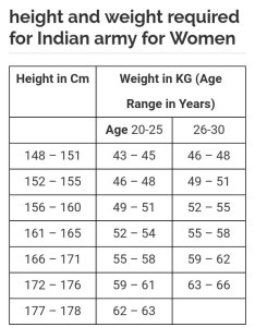 The weight and height chart is mentioned below also what required for  female in indian rh quora