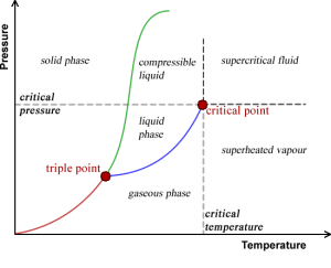 What will be the physical state of water at room temperature?  Quora