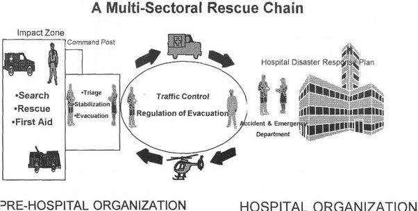 How is first aid provided to victims of disasters who are