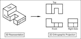 What is the importance of orthographic and isometric