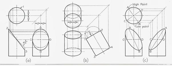Why do nozzles reinforcement pads have elliptical shapes
