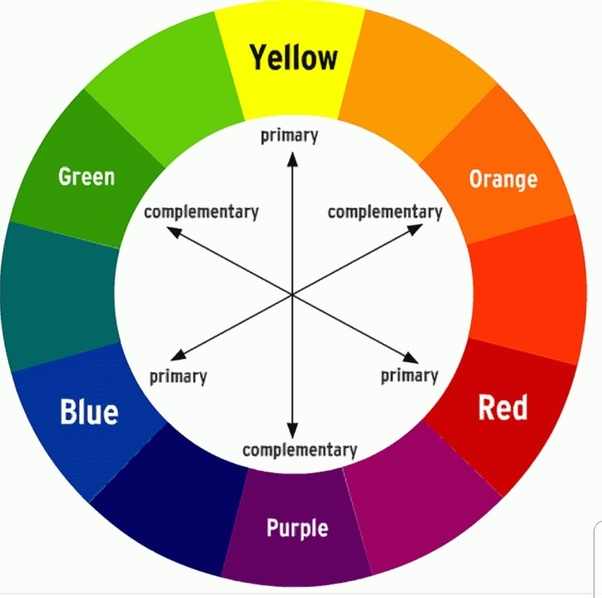 What Is The Opposite Colour Of Red?  Quora