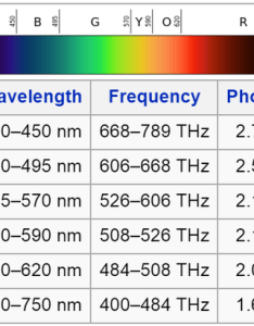 Dividing chouaib   answer into  we find that the frequency of visible light ranges from to thz sensitivity in humans is more also what range wavelengths red violet rh quora