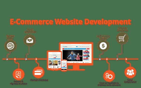 E Commerce Developer Cover Letter