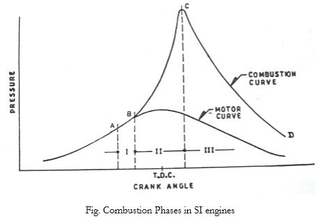 What are the different stages of combustion in SI engines