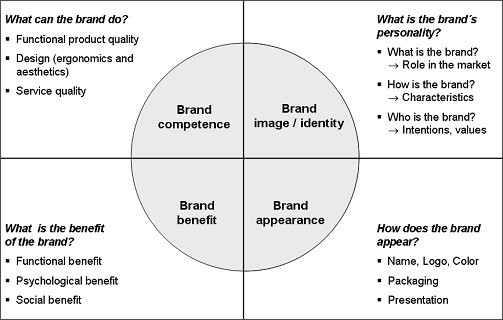 What are the best designed models of brand identity you've