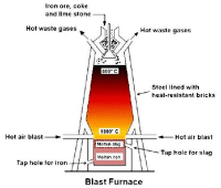 Why is the furnace used for the extraction of iron called ...