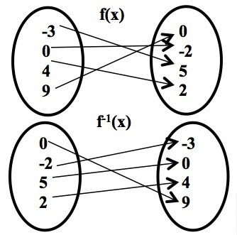 What is the difference between a function and a map
