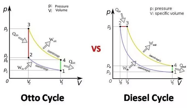 In a PV diagram, how does combustion take place in a CI