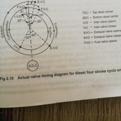 Valve Timing Diagram For 4 Stroke Diesel Engine 1994 Chevy S10 Wiring What Is The A Quora Given Below Of