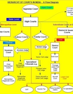 This flow chart may further help source google also what is the judicial mechanism of india quora rh