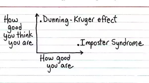 Image result for dunning kruger imposter syndrome