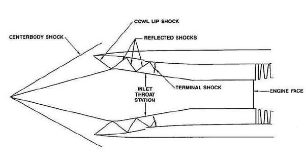 How does the engine of the SR-71 Blackbird work at
