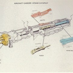 Aircraft Carrier Diagram Layout Wiring How Much G Force Is There When You Launch An F 18 From Steam Catapult