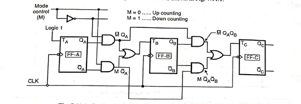 How to design a 3-bit binary counter using a T flip-flop