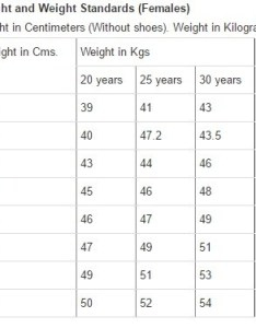 There is  range for every height which of the ideal weight displayed above your should be within those limits hope that helps also what and required female in indian rh quora