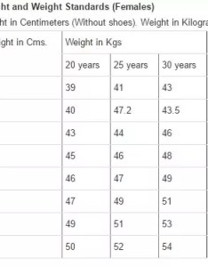 What is the weight and height required for  female in indian army quora also rh